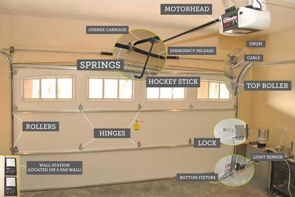 repair nm about sam us s garage door albuquerque